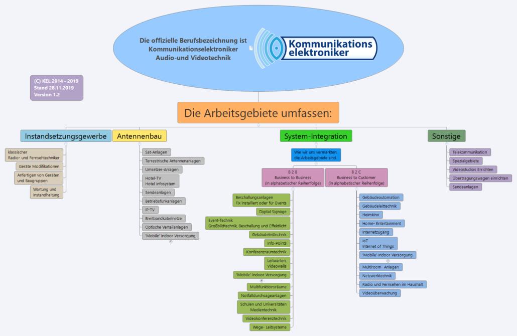 Kommunikationselektroniker Österreich